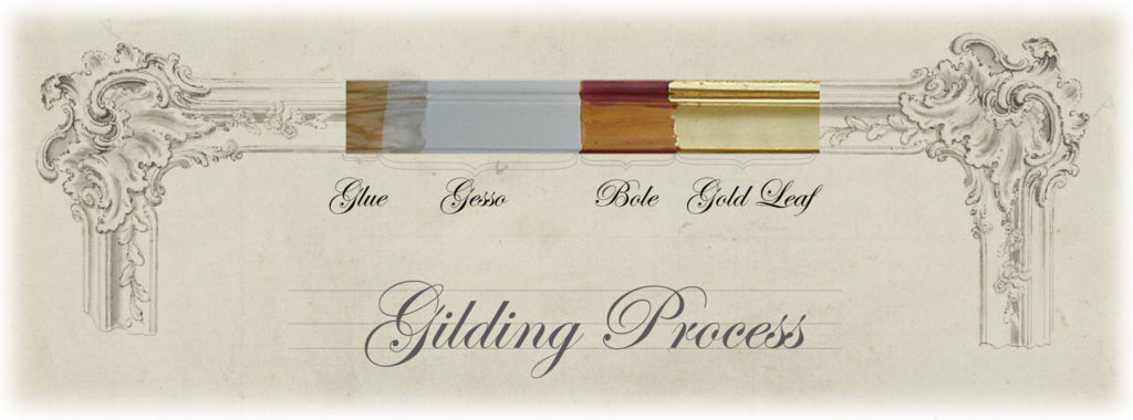 Gilding Process Diagram